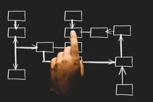Wie gestalte ich sinnvolle Strukturen in einem Start-up?